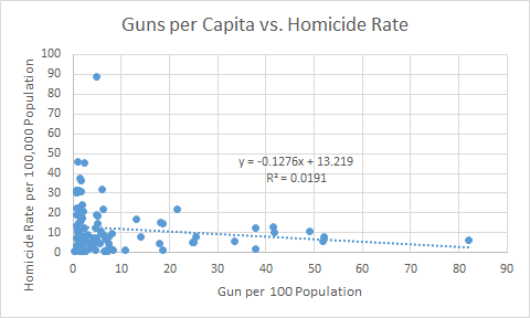 Homicide rates in all countries with data available