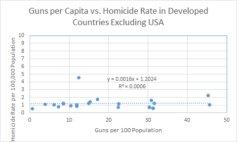Homicide rates in developed countries excluding South Africa and USA.