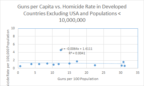 Homicide rates in developed countries, excluding countries with populations less than 10,000,000